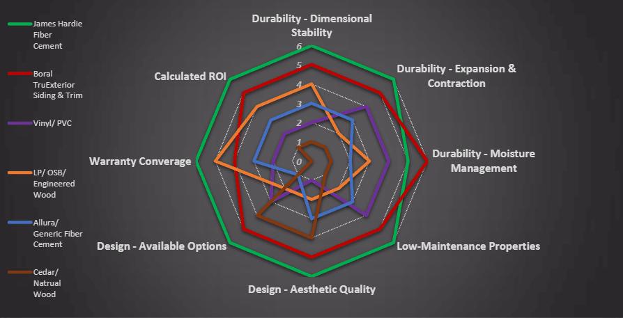 Hardie Comparison Chart