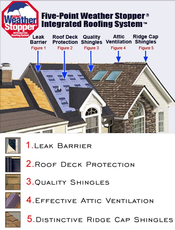 Integrated Roofing System